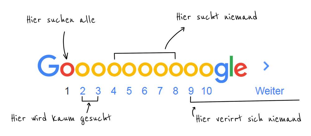 Google Suchmaschinen-Seiten Analyse